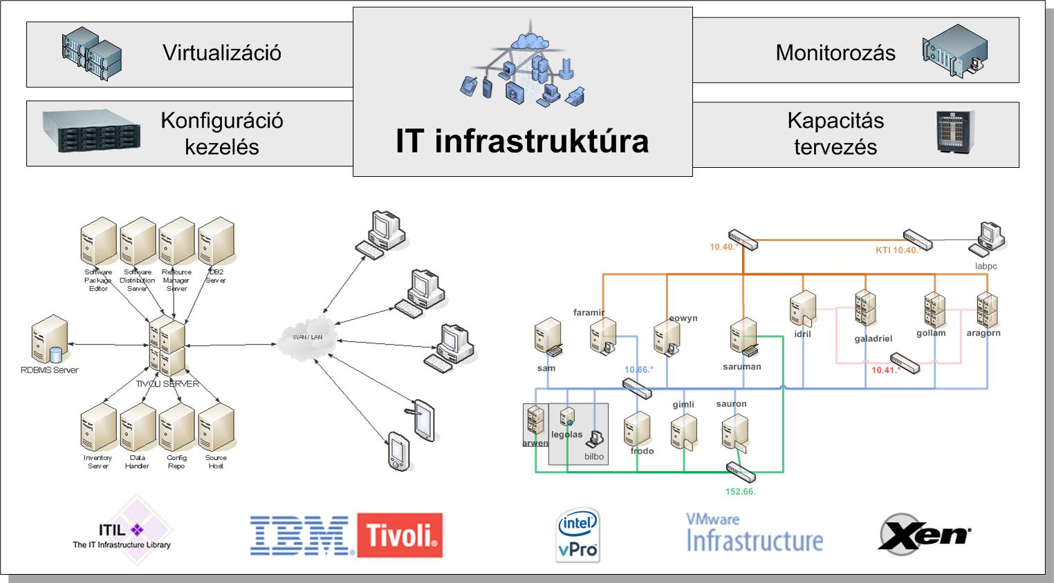 IT infrastruktúra